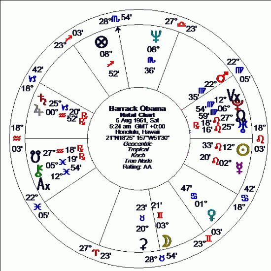 Equilibrium Charts Alice Portman Astrologer