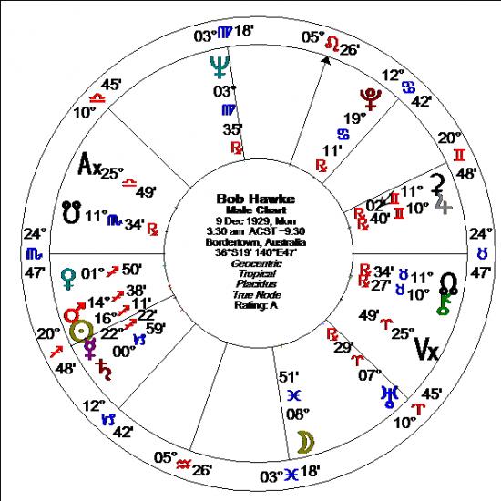 Alice Portman, Astrologer