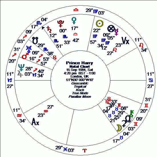Planet, Sign, House « Alice Portman, Astrologer