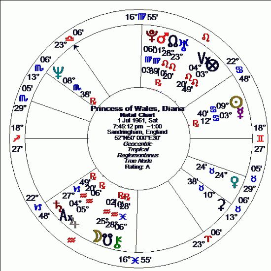 Determining Death from a Horoscope « Alice Portman, Astrologer